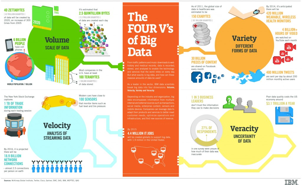 big data infographic IBM