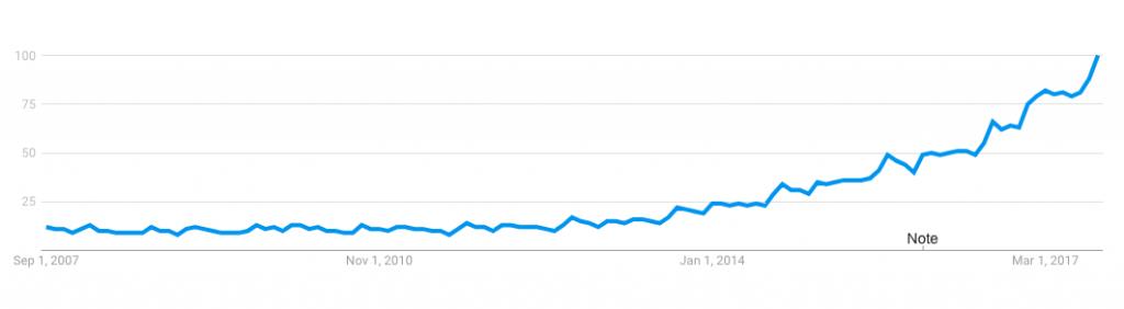 Vig Data Rise