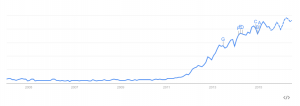 Google Trends chart mapping the rising interest in the topic of big data.