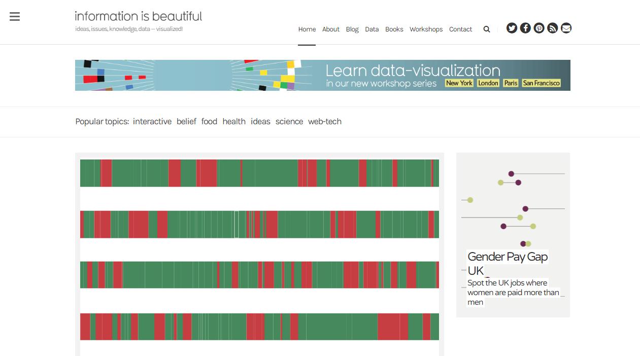 datascienceblog2 - University of Wisconsin Data Science Degree