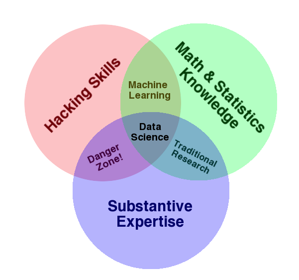 data science skills_machine learning course