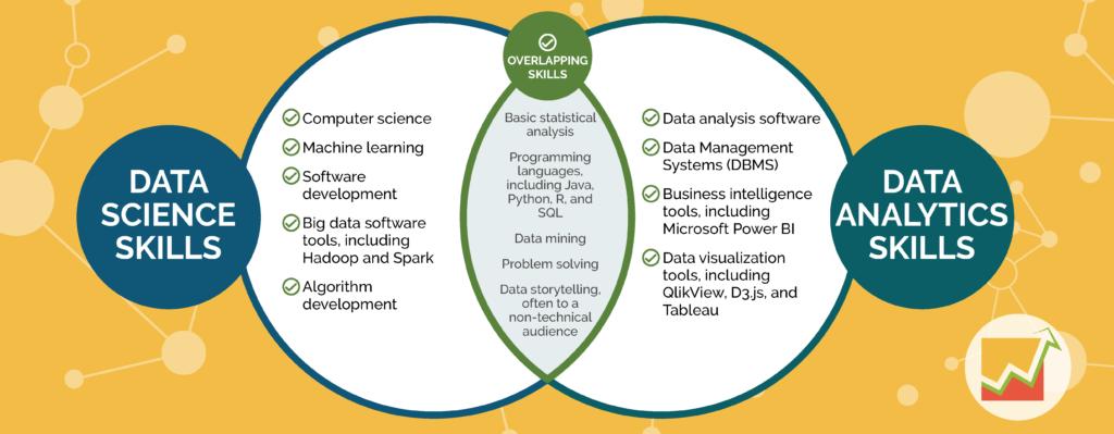 data science vs data analytics skills comparison in venn diagram
