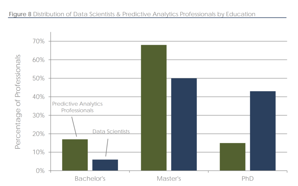 education level of data analysts and data scientists